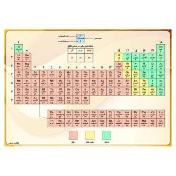 پوستر آموزشی چاپ پارسیان طرح جدول تناوبی عناصر مدل 004  