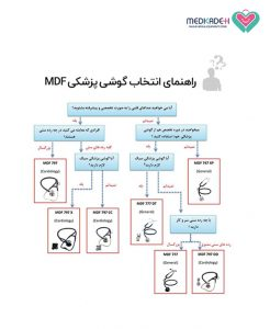 تصویر گوشی تخصصی قلب کلاسیک ام دی اف مدل ۷۹۷ MDF stethoscope cardiology classic MDF 797